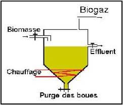 Schéma appareil de production de biogaz